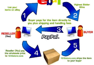 sell you my 3000 Wholesale and Dropship List for you to make money on eBay or any auction website today