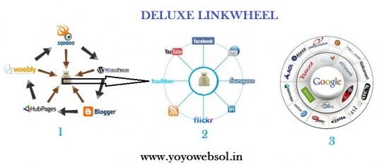 Create 8 High Authority Web Properties Deluxe linkwheel and Top 10 friendly Directory submissions