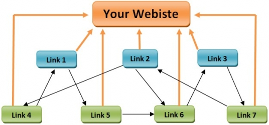 manually Create Link Pyramid Hit your website Google top10 in month with Bonus