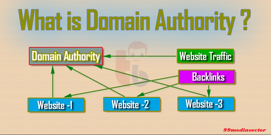 I will do 25 Domain Authority Backlinks with 5 Edu
