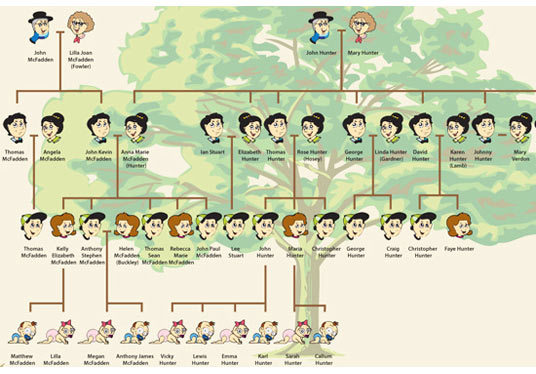 I will draw your Family Tree poster