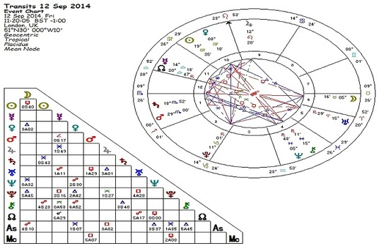 I will calculate your Astrology Money Chart with a detailed Report