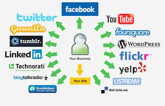 I will rank your website or blog with 50 high pr bookmarking,edu and profile backlinks
