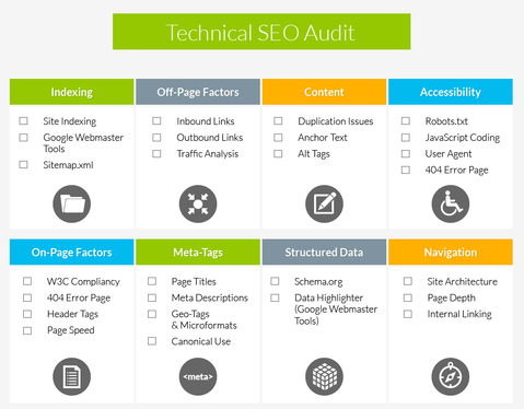 Provide Seo Audit And Strategy Report With Keywords And Competitor