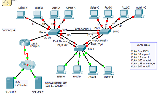 I will help with your packet tracer activities and labs