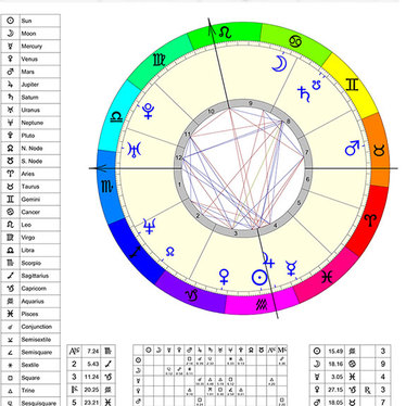 Produce An Accurate Natal Chart For Your Birth Date Place And Time
