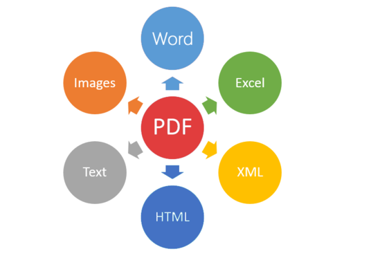 convert pdf to any other format