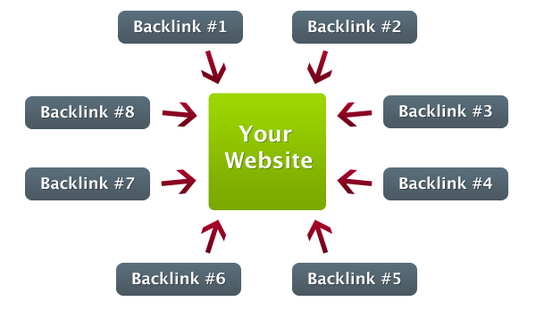 I will give you full backlink report of any website within 24 hours