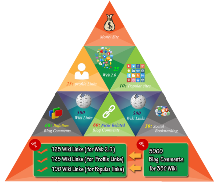 Jump you UP to Top Of Google with Help of Our Strong High-Quality Link Pyramid (Google rank)