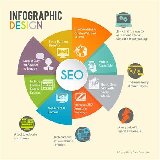 I will Design infographic for your business presentation or event