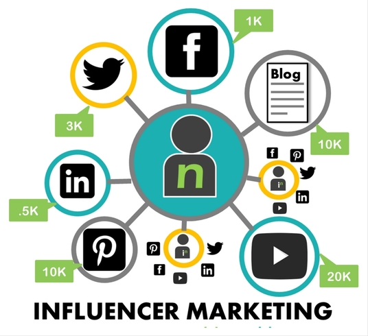 I will Do Micro Influencer Marketing For Your Business