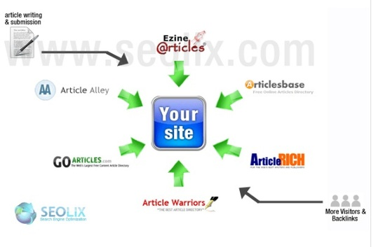 I will Manually Submit Your Content To Top 10 Article Submission Sites
