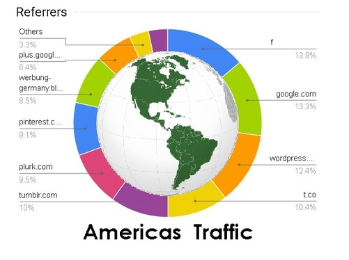drive Americas traffic to your shops, ebay, Amazon, Shopify, etsy, kindle