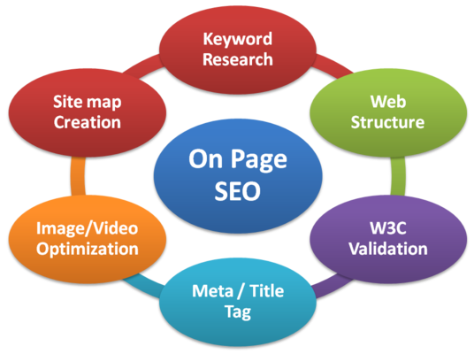 I will Do  On Site seo For Your Website