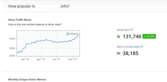send real visitors, web traffic to improve your alexa ranking in less than 15 days