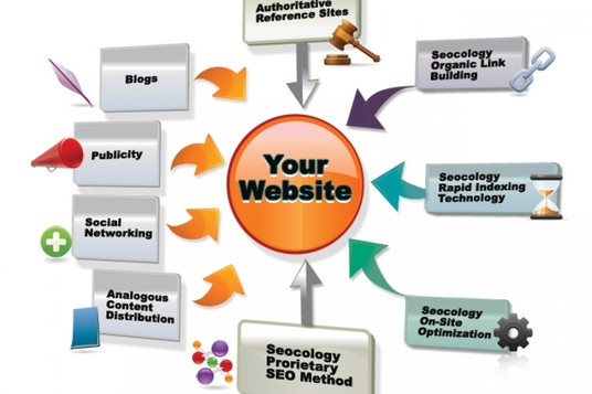 I will Provide 10,00 SEO Powerful Backlinks And Organic