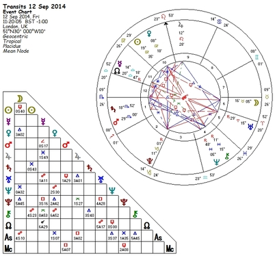 calculate your Astrological Natal Chart with a report of signs, houses, aspects