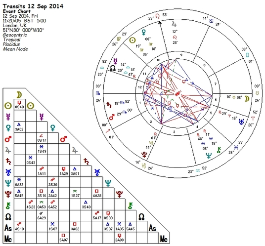I will calculate your Astrological Natal Chart with a report of signs, houses, aspects