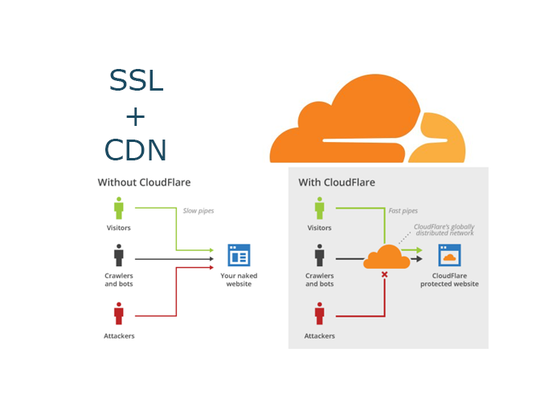 I will Make Your Slow Shared Hosting Faster Via Free Cloudflare CDN