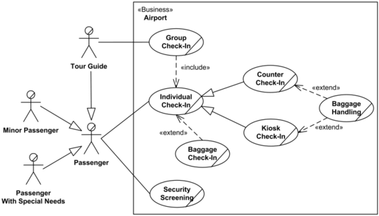 professionally design use case erd and uml diagram for you