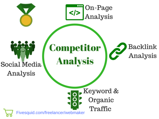 I will find out why your competitors rank better || Competitor SEO analysis