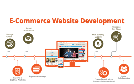 I will create E-commerce website