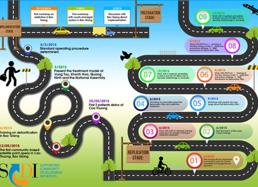 Create Stunning Infographic(s) Designe For You