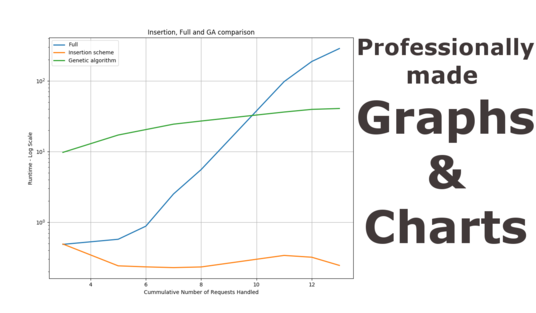 I will create professional looking graphs and charts for your presentation