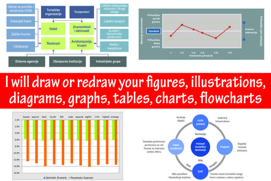 I will draw figures, illustrations, diagrams, charts, flowcharts