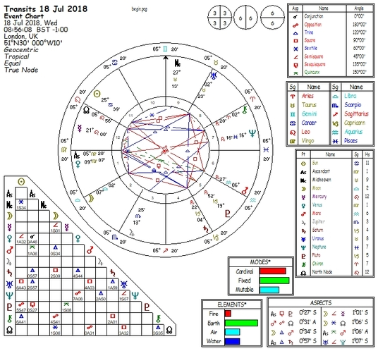 I will calculate and send you your Personal Astrology Natal Birth Chart