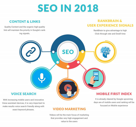 I will be your UK based SEO expert for 3 months