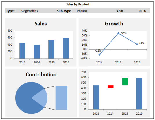 I will create excel charts,dashboards, formulas, templates, macros and data analysis