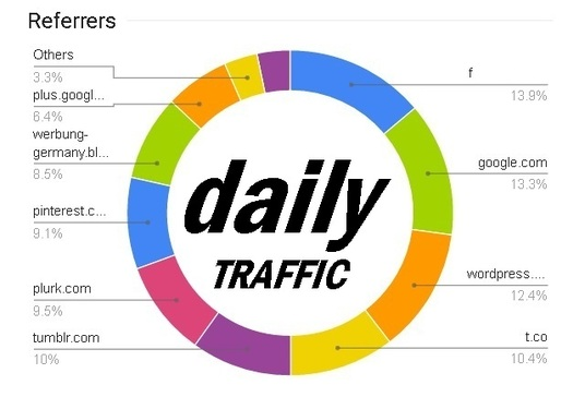 I will send daily traffic to your website