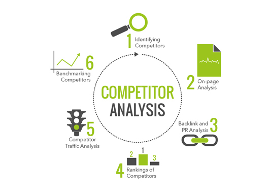 I will Provide SEO Competitor Analysis In 24 Hrs