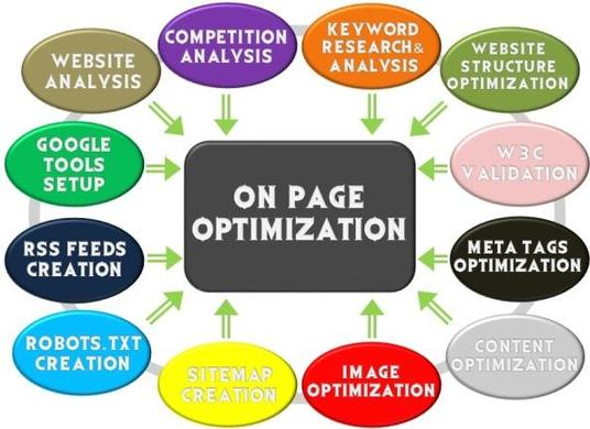 I will do complete on page seo for Google ranking, website ranking, Google first page ranking