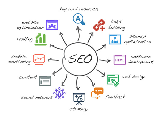 I will Do 1 Month Seo Ranking & Traffic Improvement