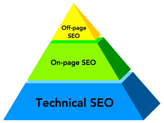 I will Do On-Page & Technical SEO For Your Website