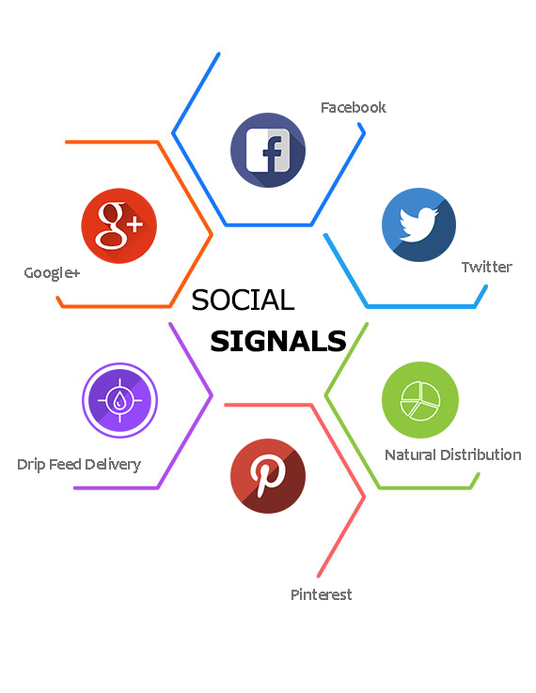 I will Give YOU 7000 real Social Signals from top 5 Social sites