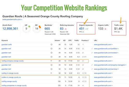Do Complete SEO Optimization For Top Google Ranking