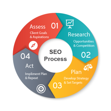 do SEO for your website and help you rank higher on Google SERP
