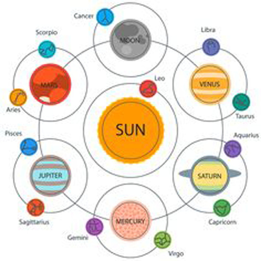 I will do in-depth analysis of your birth chart, with full descriptions for your planet and angle