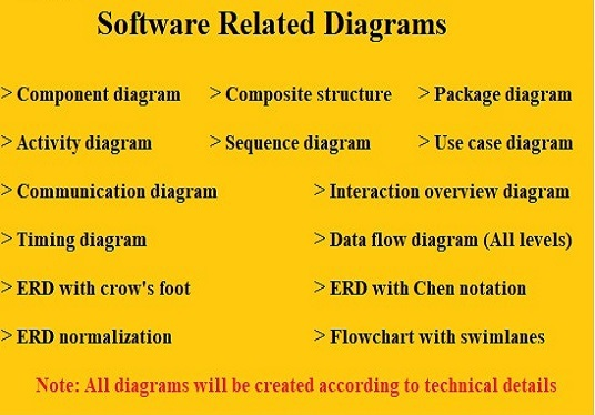 I will Create Diagrams For Software Related Projects