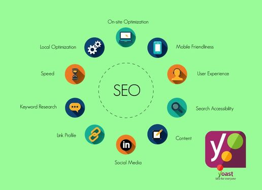 Do Yoast SEO On Page Optimization Of Your Website