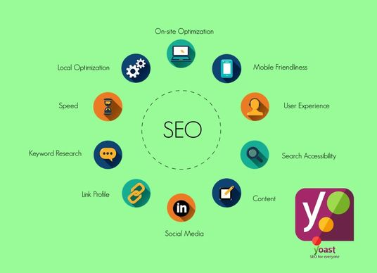 I will Do Yoast SEO On Page Optimization Of Your Website