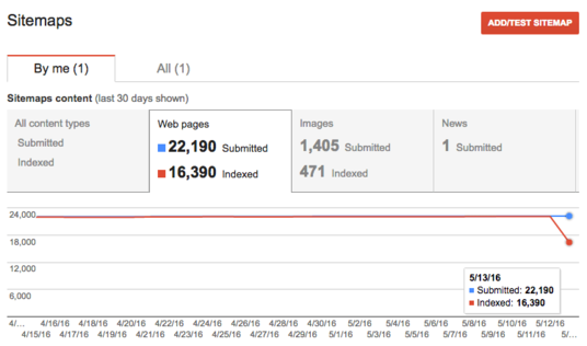 Setup Google Analytics and Search Console with Sitemap with Technical SEO