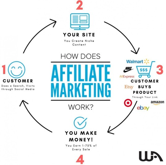 I will do affiliate link promotion, affiliate marketing