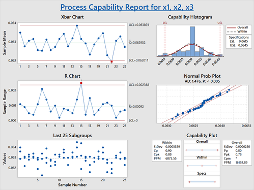 do any statistical data analysis in minitab or spss