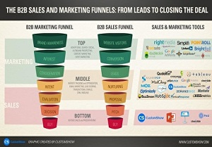 I will build a high converting sales funnel to boost business sales