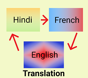I will translate 250 words from English to Hindi, English to French, or vice versa