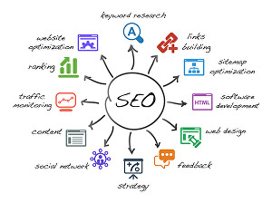 I will do SEO optimization for your Website developed on WordPress or PHP